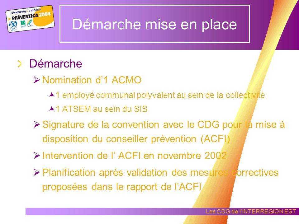 Les CDG de lINTERREGION EST Origine de la démarche de prévention Différentes sensibilisations effectuées par Association des Maires Revues spécialisée
