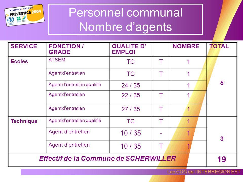 Les CDG de lINTERREGION EST Personnel communal Nombre dagents SERVICEFONCTION / GRADE QUALITE D EMPLOI NOMBRETOTAL Adminis- tratif Secrétaire Générale