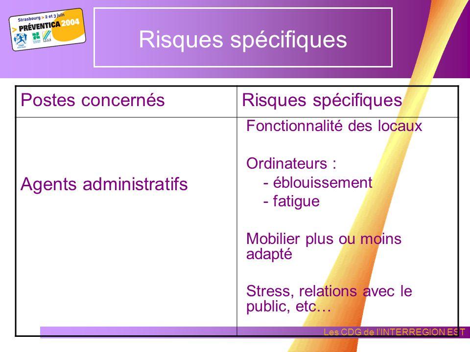 Les CDG de lINTERREGION EST Risques spécifiques La Commune n'est pas exposée à des risques spécifiques externes conséquents, néanmoins : les abords de