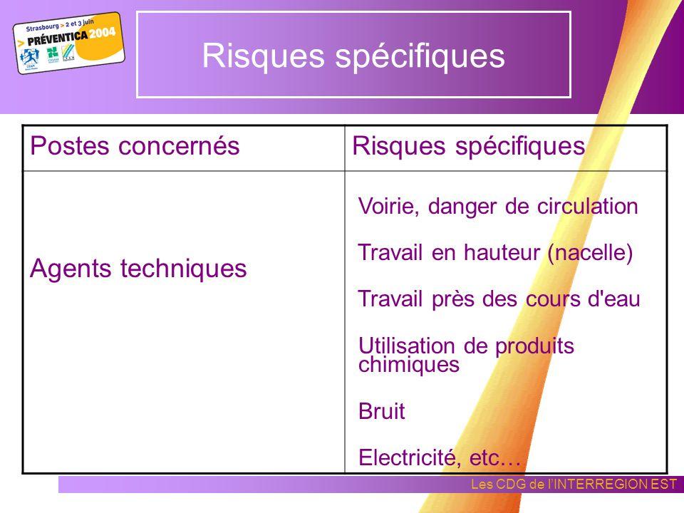 Les CDG de lINTERREGION EST Risques spécifiques Postes concernésRisques spécifiques Agents administratifs Fonctionnalité des locaux Ordinateurs : - éb