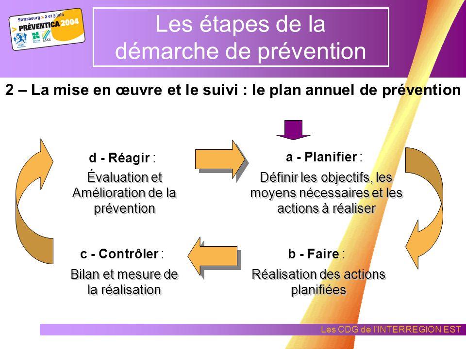 Les CDG de lINTERREGION EST Les étapes de la démarche de prévention 1 - État initial : analyse des pratiques de la collectivité en hygiène sécurité Dé