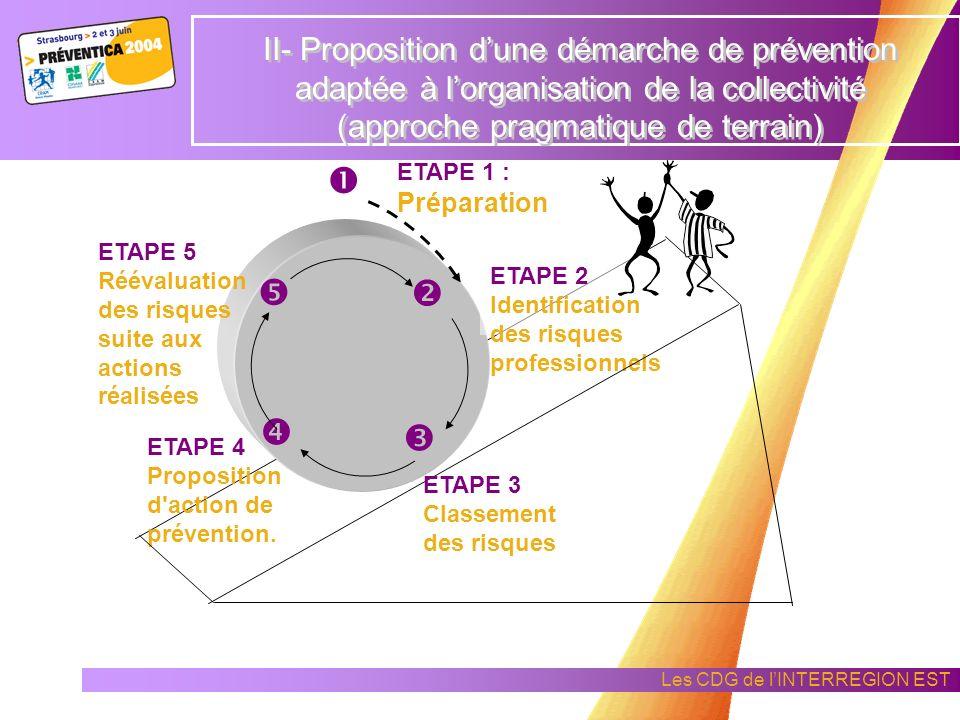 Les CDG de lINTERREGION EST L'ACFI ou le conseiller en prévention va : piloter la collectivité pour initier une démarche de prévention aider l'Autorit