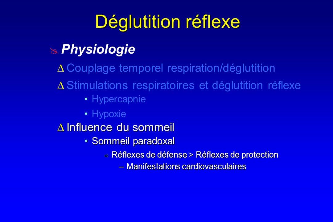 Déglutition réflexe Physiologie Couplage temporel respiration/déglutition Influence du sommeilInfluence du sommeil Stimulations respiratoires et déglu