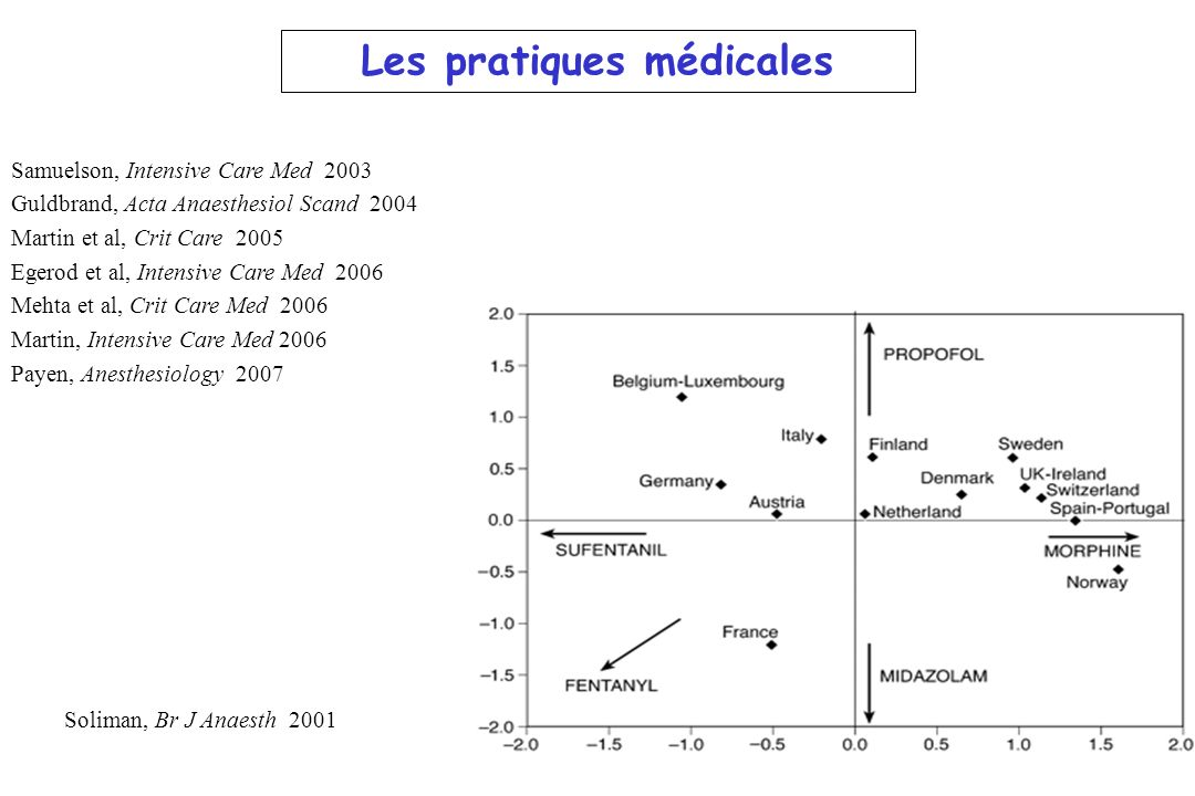 Les pratiques médicales Samuelson, Intensive Care Med 2003 Guldbrand, Acta Anaesthesiol Scand 2004 Martin et al, Crit Care 2005 Egerod et al, Intensive Care Med 2006 Mehta et al, Crit Care Med 2006 Martin, Intensive Care Med 2006 Payen, Anesthesiology 2007 Soliman, Br J Anaesth 2001