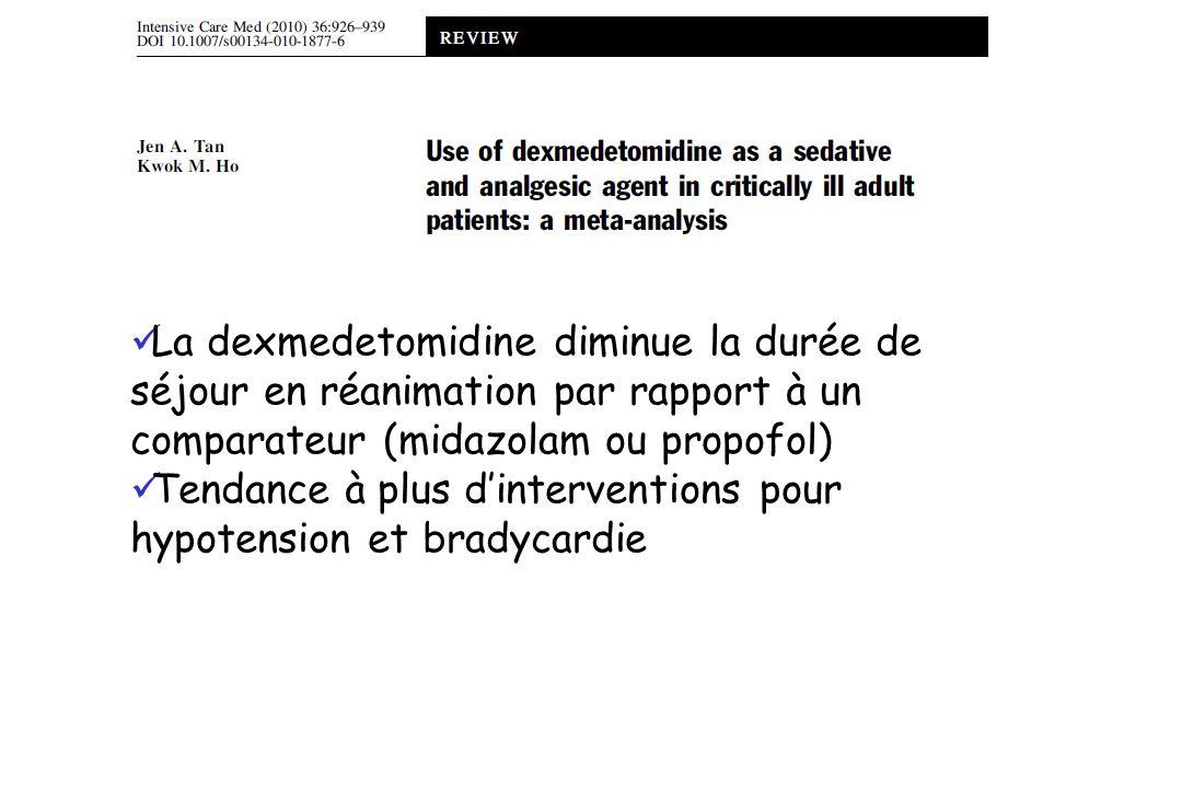 La dexmedetomidine diminue la durée de séjour en réanimation par rapport à un comparateur (midazolam ou propofol) Tendance à plus dinterventions pour