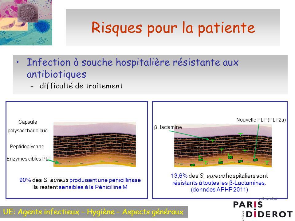 UE: Agents infectieux – Hygiène – Aspects généraux Risques pour la patiente Infection à souche hospitalière résistante aux antibiotiques –difficulté de traitement 90% des S.