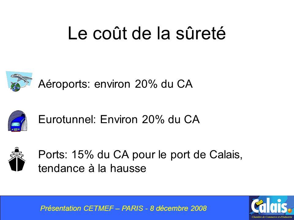 Présentation CETMEF – PARIS - 8 décembre 2008 Le coût de la sûreté Aéroports: environ 20% du CA Eurotunnel: Environ 20% du CA Ports: 15% du CA pour le port de Calais, tendance à la hausse