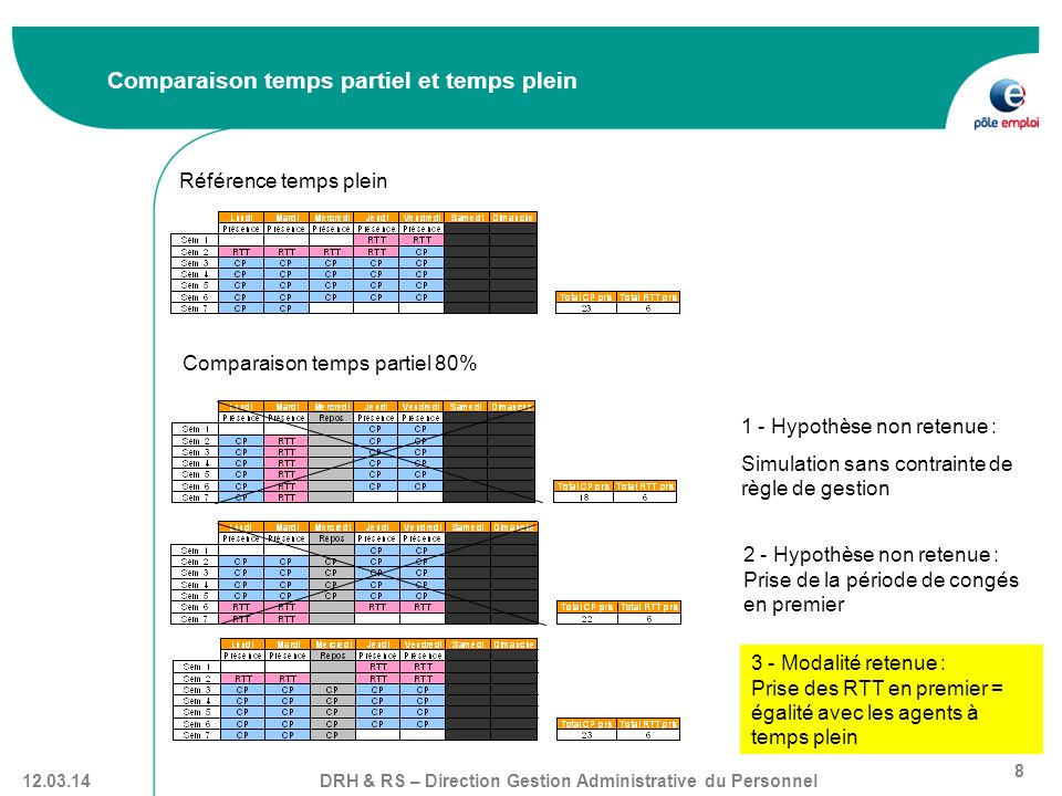 DRH & RS – Direction Gestion Administrative du Personnel 8 12.03.14 Comparaison temps partiel et temps plein Référence temps plein Comparaison temps p
