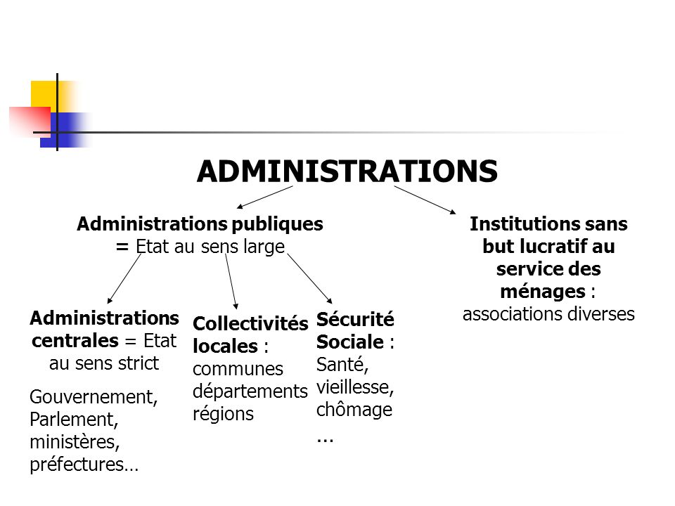 ADMINISTRATIONS Administrations publiques = Etat au sens large Administrations centrales = Etat au sens strict Gouvernement, Parlement, ministères, pr