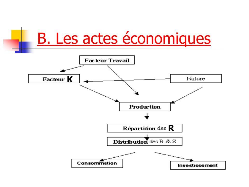 B. Les actes économiques K R