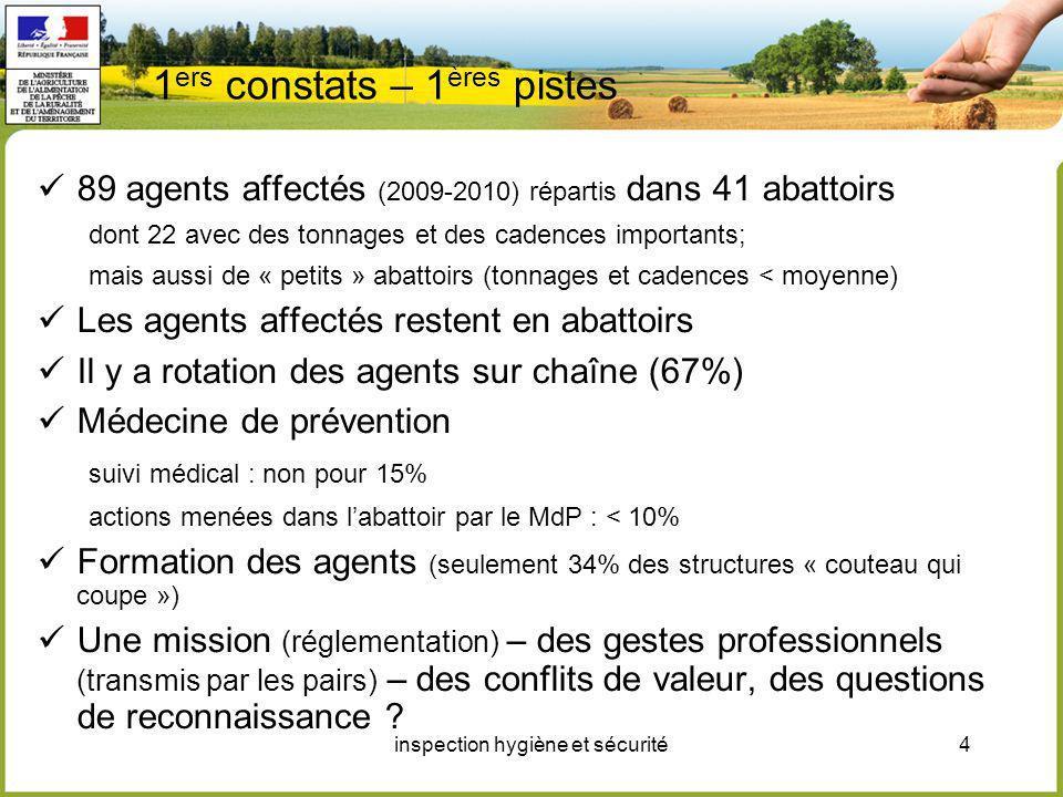 inspection hygiène et sécurité4 1 ers constats – 1 ères pistes 89 agents affectés (2009-2010) répartis dans 41 abattoirs dont 22 avec des tonnages et
