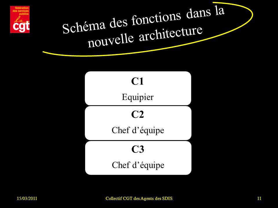 15/03/2011Collectif CGT des Agents des SDIS11 C1 Equipier C2 Chef déquipe C3 Chef déquipe Schéma des fonctions dans la nouvelle architecture