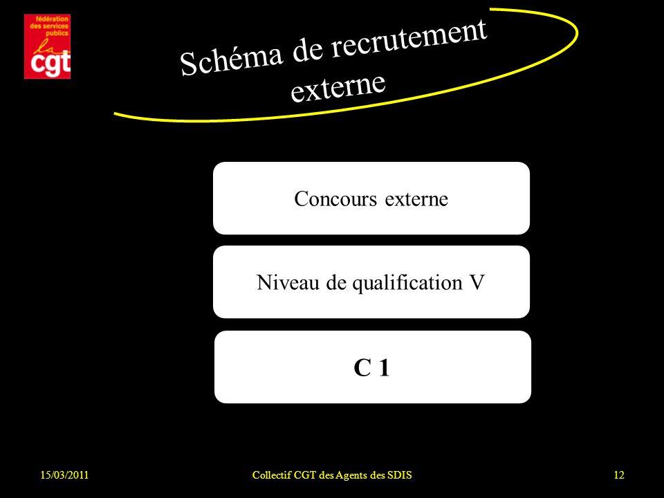 15/03/2011Collectif CGT des Agents des SDIS12 Schéma de recrutement externe Concours externe Niveau de qualification V C 1