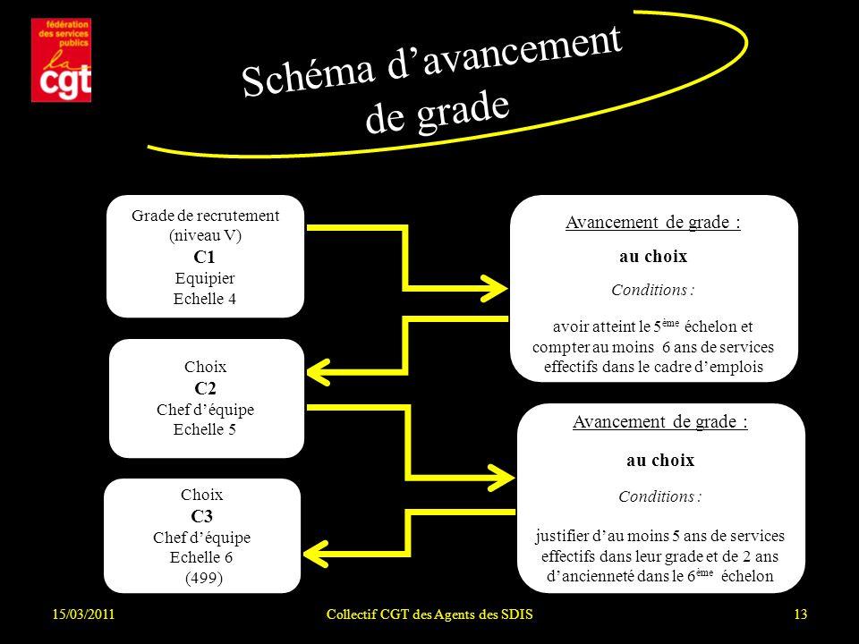 15/03/2011Collectif CGT des Agents des SDIS13 Schéma davancement de grade Avancement de grade : au choix Conditions : avoir atteint le 5 ème échelon e