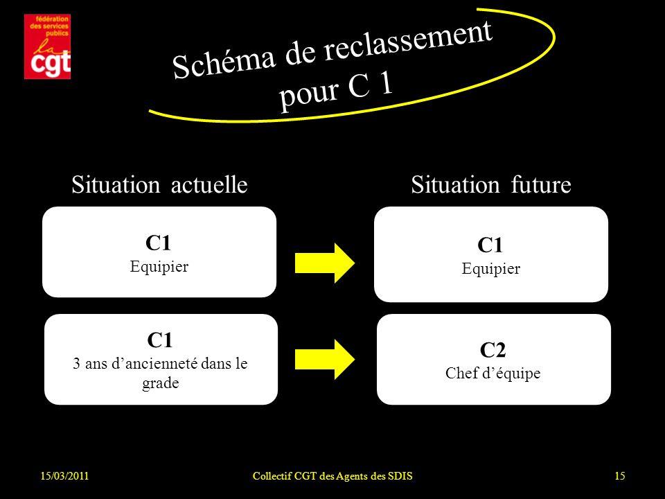 15/03/2011Collectif CGT des Agents des SDIS15 Schéma de reclassement pour C 1 Situation actuelleSituation future C1 Equipier C1 3 ans dancienneté dans le grade C1 Equipier C2 Chef déquipe
