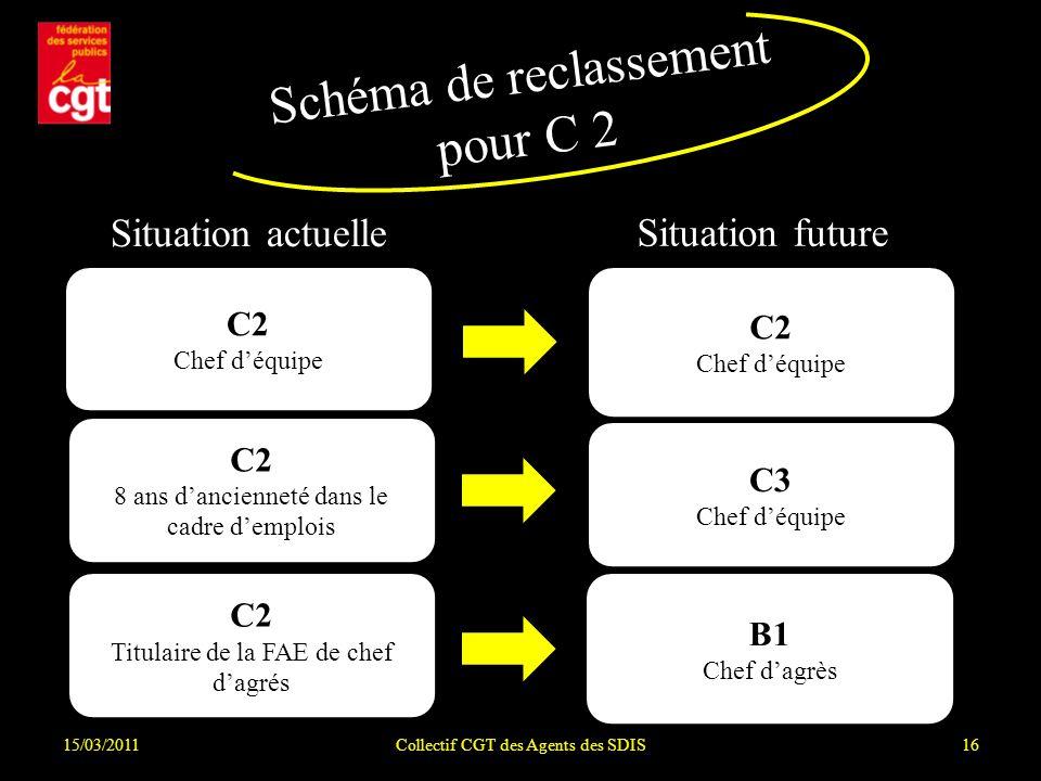 15/03/2011Collectif CGT des Agents des SDIS16 Schéma de reclassement pour C 2 Situation actuelle Situation future C2 Chef déquipe C2 8 ans dancienneté