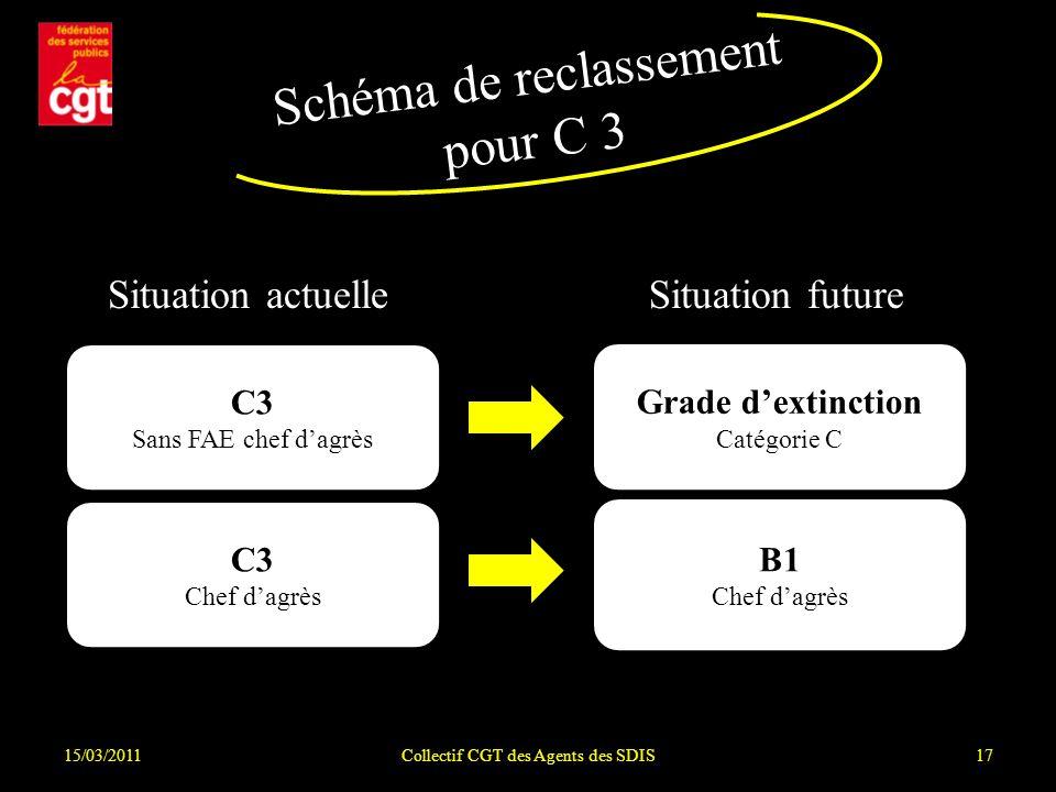 15/03/2011Collectif CGT des Agents des SDIS17 Schéma de reclassement pour C 3 Situation actuelleSituation future C3 Chef dagrès C3 Sans FAE chef dagrès B1 Chef dagrès Grade dextinction Catégorie C