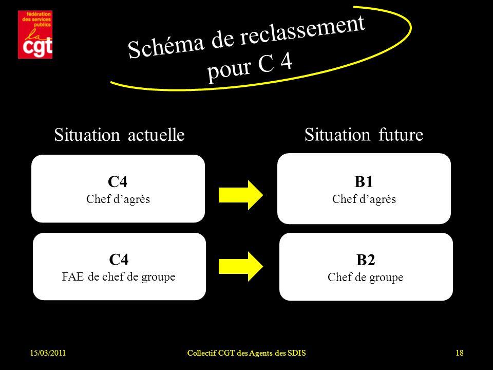 15/03/2011Collectif CGT des Agents des SDIS18 Schéma de reclassement pour C 4 Situation actuelle Situation future C4 Chef dagrès C4 FAE de chef de groupe B1 Chef dagrès B2 Chef de groupe