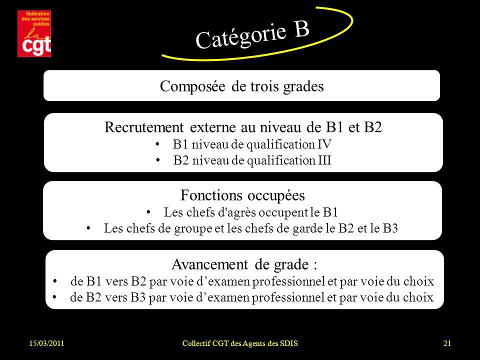 Recrutement externe au niveau de B1 et B2 B1 niveau de qualification IV B2 niveau de qualification III 15/03/2011Collectif CGT des Agents des SDIS21 Catégorie B Composée de trois grades Fonctions occupées Les chefs d agrès occupent le B1 Les chefs de groupe et les chefs de garde le B2 et le B3 Avancement de grade : de B1 vers B2 par voie dexamen professionnel et par voie du choix de B2 vers B3 par voie dexamen professionnel et par voie du choix.