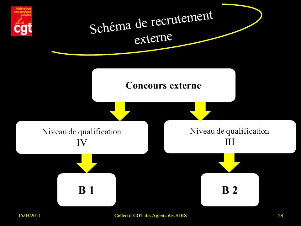 15/03/2011Collectif CGT des Agents des SDIS23 Schéma de recrutement externe Concours externe Niveau de qualification IV B 1 Niveau de qualification II