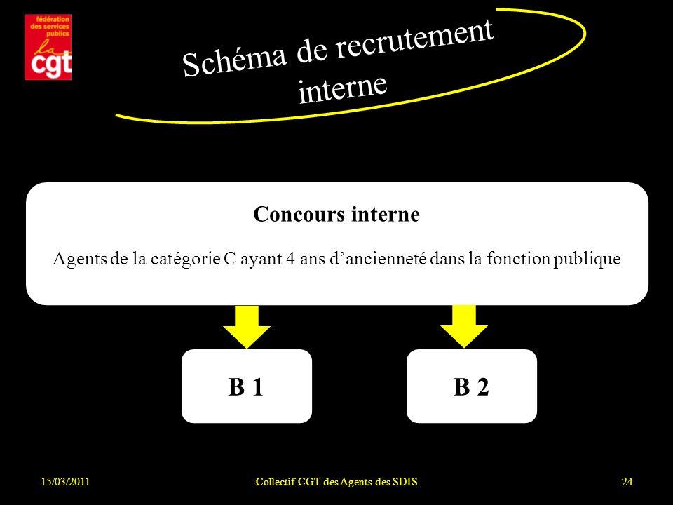15/03/2011Collectif CGT des Agents des SDIS24 Schéma de recrutement interne Concours interne Agents de la catégorie C ayant 4 ans dancienneté dans la fonction publique B 1B 2