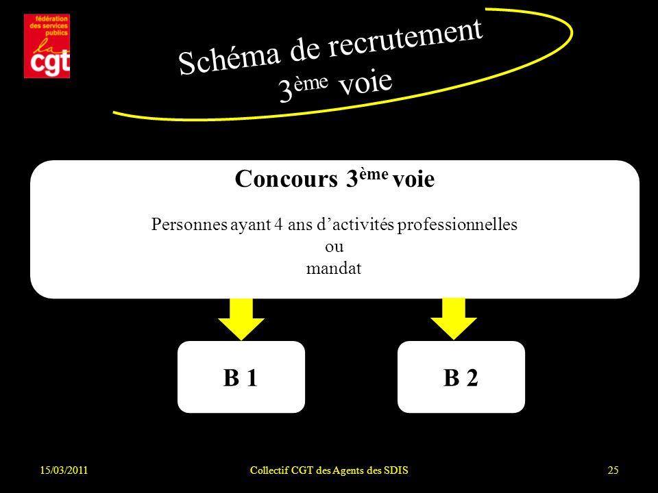 15/03/2011Collectif CGT des Agents des SDIS25 Schéma de recrutement 3 ème voie Concours 3 ème voie Personnes ayant 4 ans dactivités professionnelles ou mandat B 1B 2