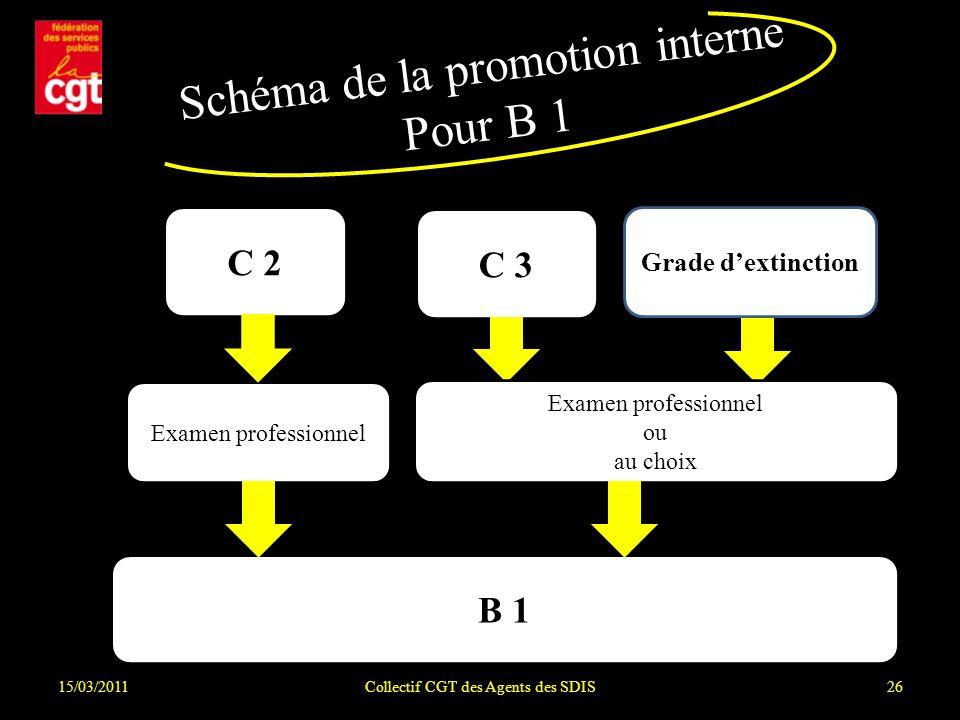15/03/2011Collectif CGT des Agents des SDIS26 Schéma de la promotion interne Pour B 1 B 1 C 2 Examen professionnel C 3 Grade dextinction Examen profes