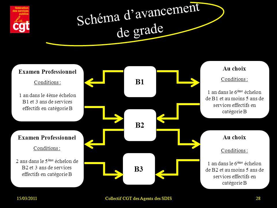 15/03/2011Collectif CGT des Agents des SDIS28 Schéma davancement de grade Au choix Conditions : 1 an dans le 6 ème échelon de B1 et au moins 5 ans de services effectifs en catégorie B Au choix Conditions : 1 an dans le 6 ème échelon de B2 et au moins 5 ans de services effectifs en catégorie B B1 B2 B3 Examen Professionnel Conditions : 1 an dans le 4ème échelon B1 et 3 ans de services effectifs en catégorie B Examen Professionnel Conditions : 2 ans dans le 5 ème échelon de B2 et 3 ans de services effectifs en catégorie B