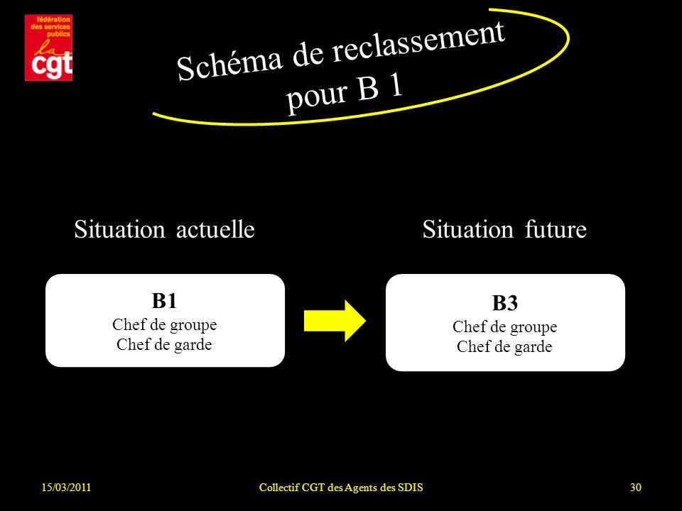 15/03/2011Collectif CGT des Agents des SDIS30 Schéma de reclassement pour B 1 Situation actuelleSituation future B1 Chef de groupe Chef de garde B3 Chef de groupe Chef de garde