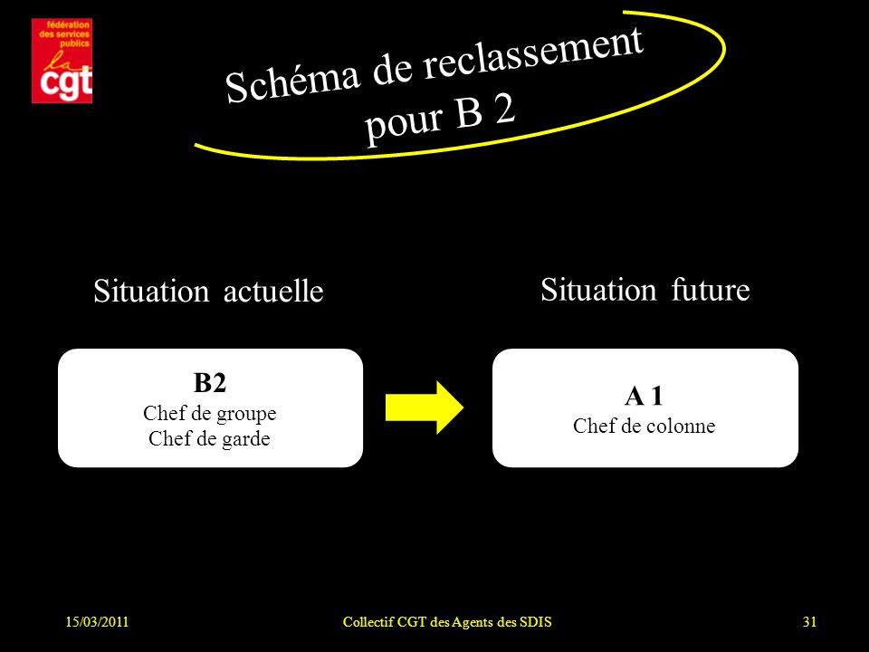 15/03/2011Collectif CGT des Agents des SDIS31 Schéma de reclassement pour B 2 Situation actuelle Situation future B2 Chef de groupe Chef de garde A 1 Chef de colonne