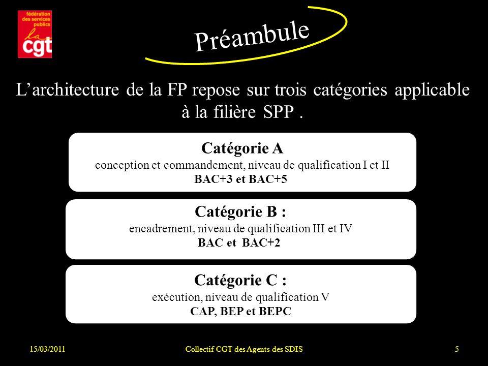 Catégorie A conception et commandement, niveau de qualification I et II BAC+3 et BAC+5 15/03/2011Collectif CGT des Agents des SDIS5 Larchitecture de la FP repose sur trois catégories applicable à la filière SPP.