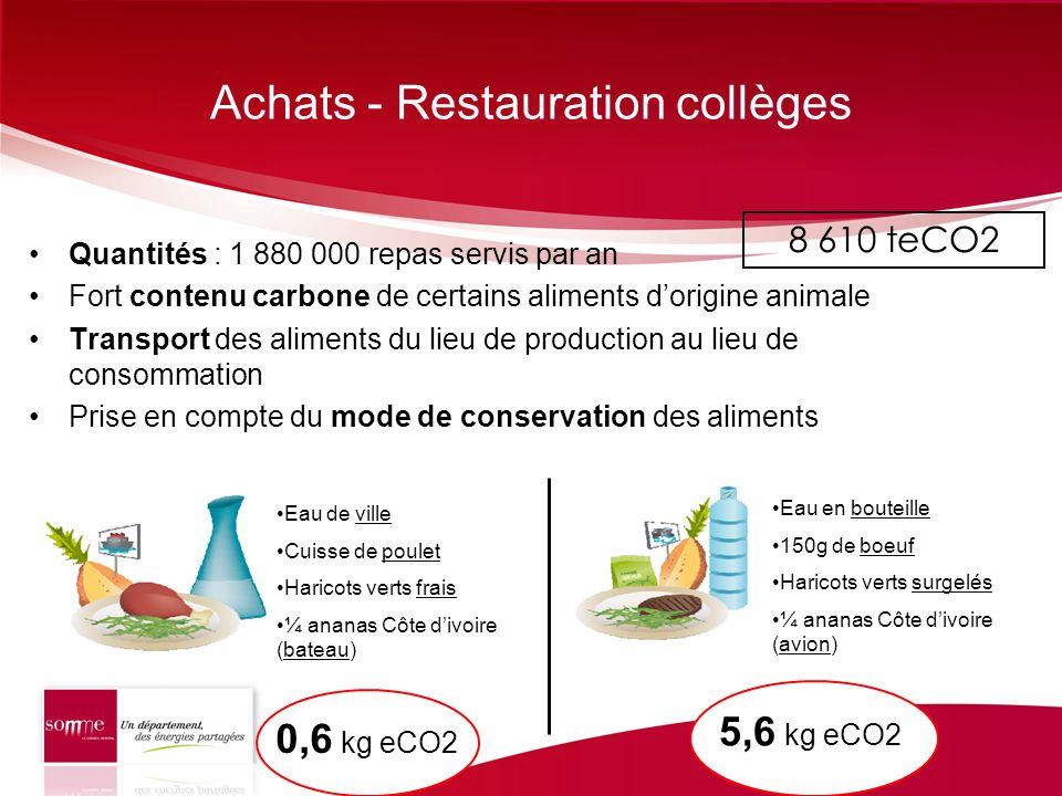 Achats - Restauration collèges Quantités : 1 880 000 repas servis par an Fort contenu carbone de certains aliments dorigine animale Transport des alim