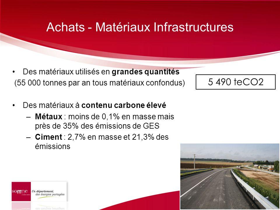 Achats - Matériaux Infrastructures Des matériaux utilisés en grandes quantités (55 000 tonnes par an tous matériaux confondus) Des matériaux à contenu
