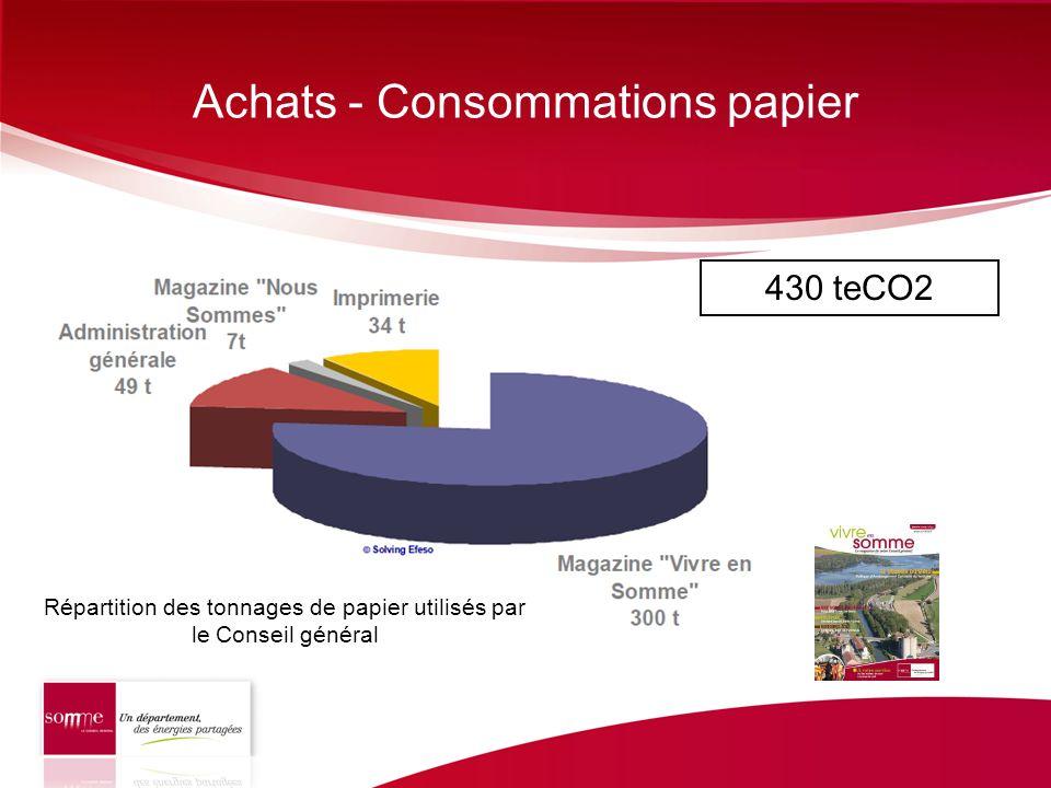 Achats - Consommations papier 430 teCO2 Répartition des tonnages de papier utilisés par le Conseil général