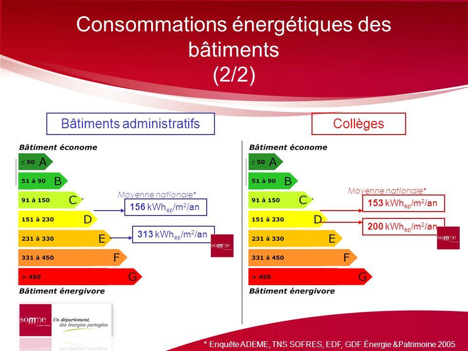 Consommations énergétiques des bâtiments (2/2) 313 kWh ep /m 2 /an 156 kWh ep /m 2 /an 153 kWh ep /m 2 /an 200 kWh ep /m 2 /an Bâtiments administratif