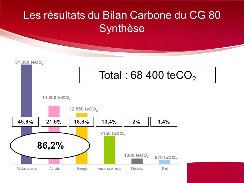 Les résultats du Bilan Carbone du CG 80 Synthèse Total : 68 400 teCO 2 45,8%21,6%18,8%10,4%2%1,4% 86,2%