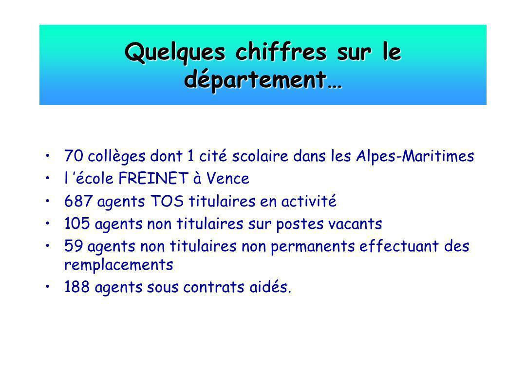 Quelques chiffres sur le département… 70 collèges dont 1 cité scolaire dans les Alpes-Maritimes l école FREINET à Vence 687 agents TOS titulaires en a
