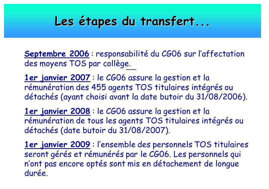 Les étapes du transfert... Septembre 2006 : responsabilité du CG06 sur laffectation des moyens TOS par collège. 1er janvier 2007 : le CG06 assure la g