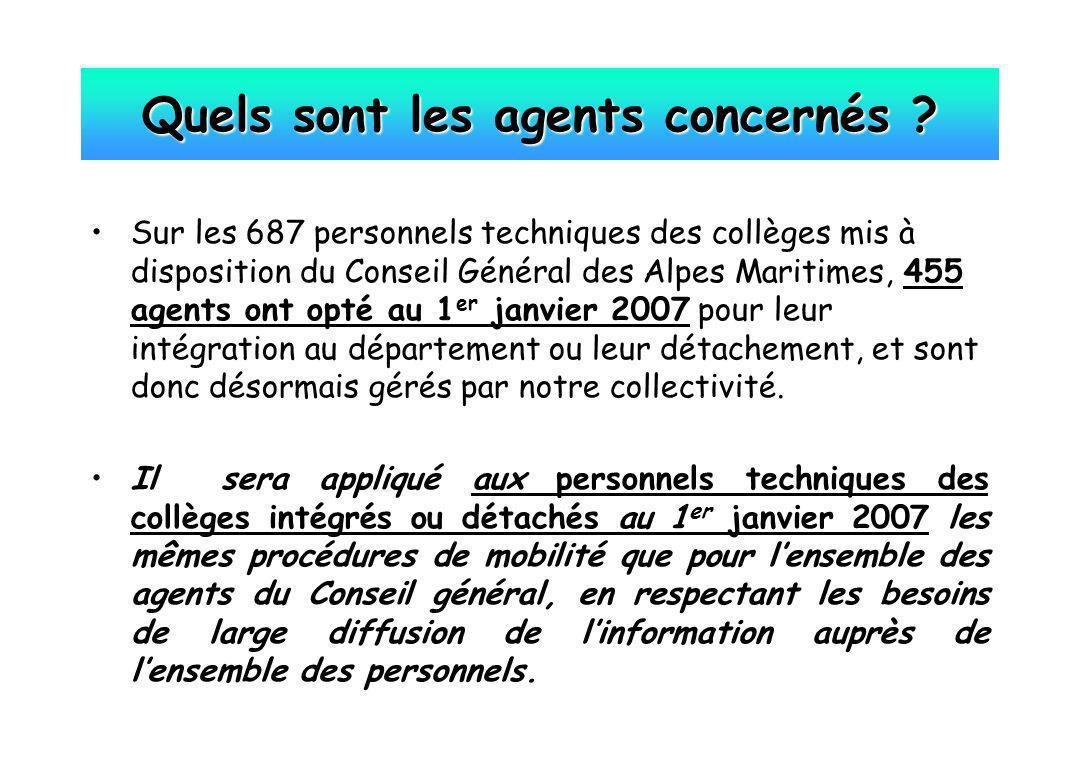 Sur les 687 personnels techniques des collèges mis à disposition du Conseil Général des Alpes Maritimes, 455 agents ont opté au 1 er janvier 2007 pour