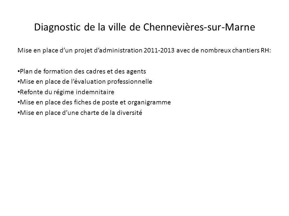 Mise en place dun projet dadministration 2011-2013 avec de nombreux chantiers RH: Plan de formation des cadres et des agents Mise en place de lévaluat