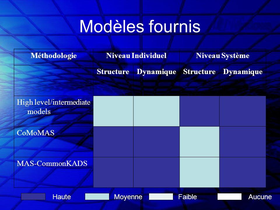 Modèles fournis MéthodologieNiveau IndividuelNiveau Système StructureDynamiqueStructureDynamique High level/intermediate models CoMoMAS MAS-CommonKADS