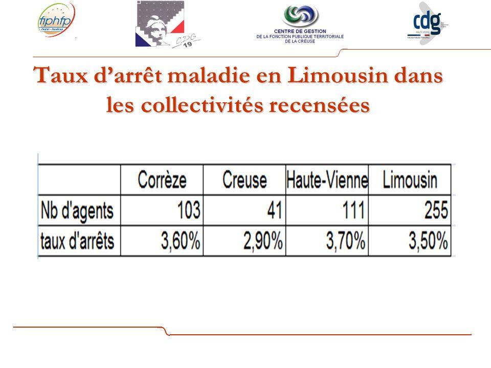 Taux darrêt maladie en Limousin dans les collectivités recensées