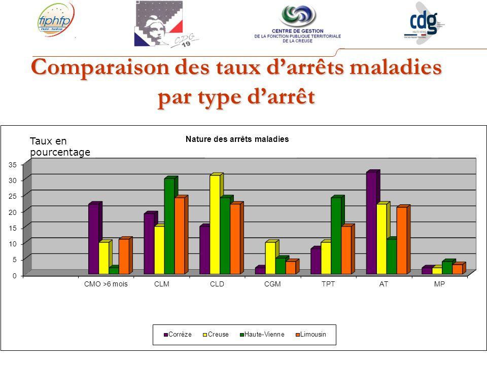 Comparaison des taux darrêts maladies par type darrêt Taux en pourcentage