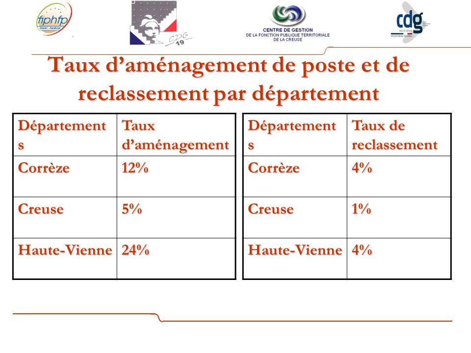 Taux daménagement de poste et de reclassement par département Département s Taux daménagement Corrèze12% Creuse5% Haute-Vienne24% Département s Taux de reclassement Corrèze4% Creuse1% Haute-Vienne4%