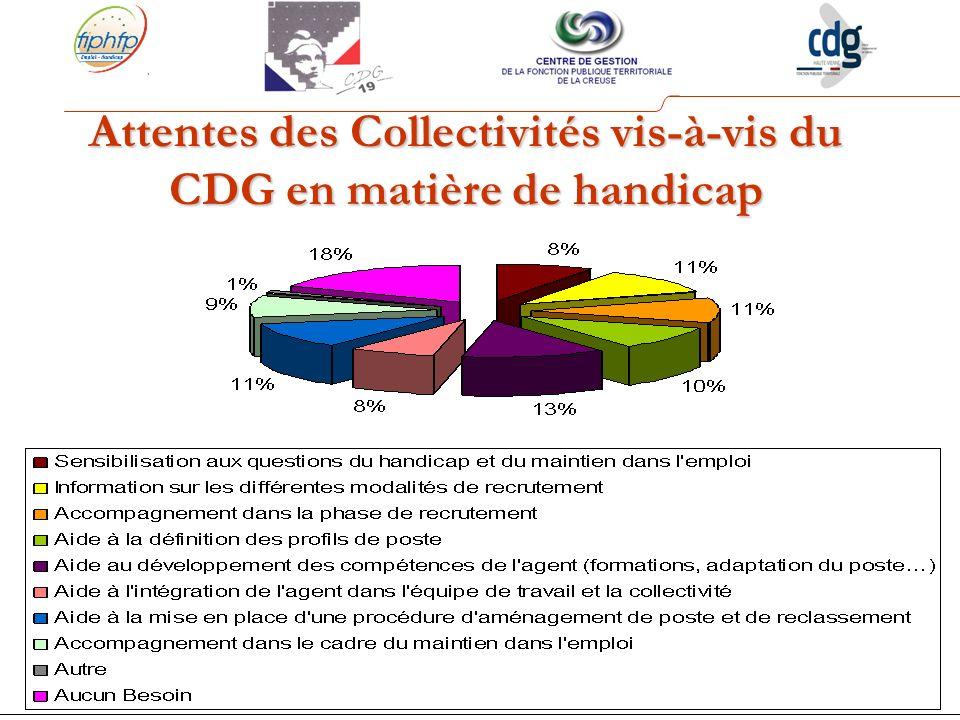 Attentes des Collectivités vis-à-vis du CDG en matière de handicap