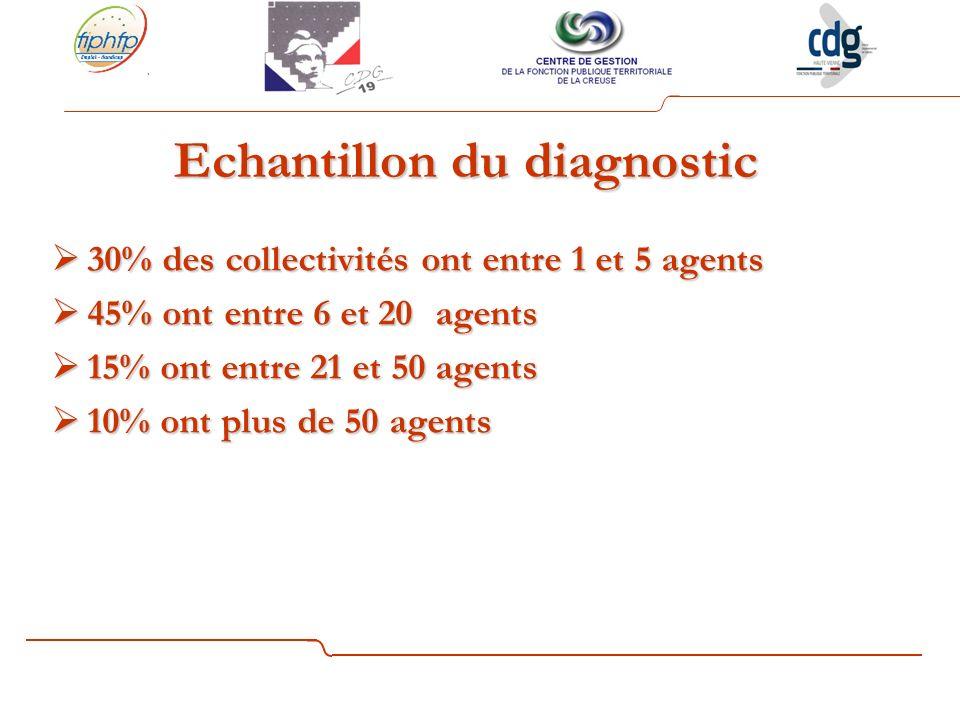 Taux demploi des personnes handicapées en Limousin
