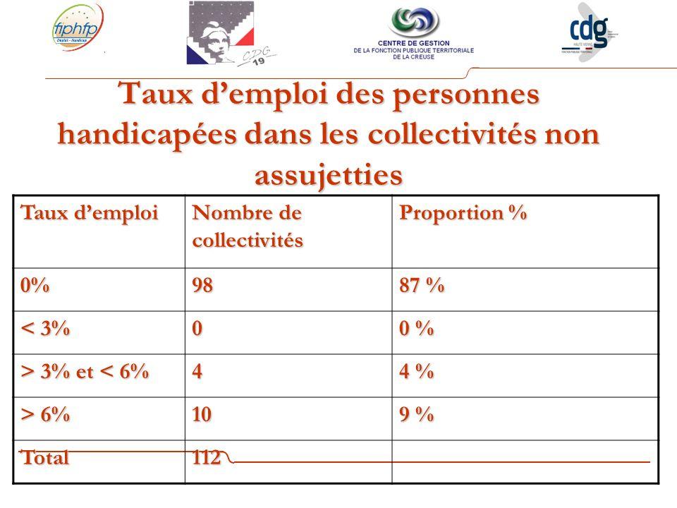 Taux demploi des personnes handicapées dans les collectivités non assujetties Taux demploi Nombre de collectivités Proportion % 0%98 87 % < 3% 0 0 % > 3% et 3% et < 6%4 4 % > 6% 10 9 % Total112