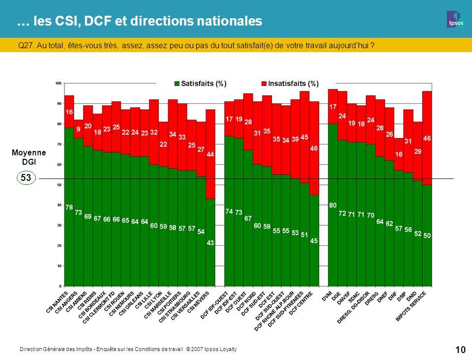 Direction Générale des Impôts - Enquête sur les Conditions de travail © 2007 Ipsos Loyalty 10 … les CSI, DCF et directions nationales Q27.