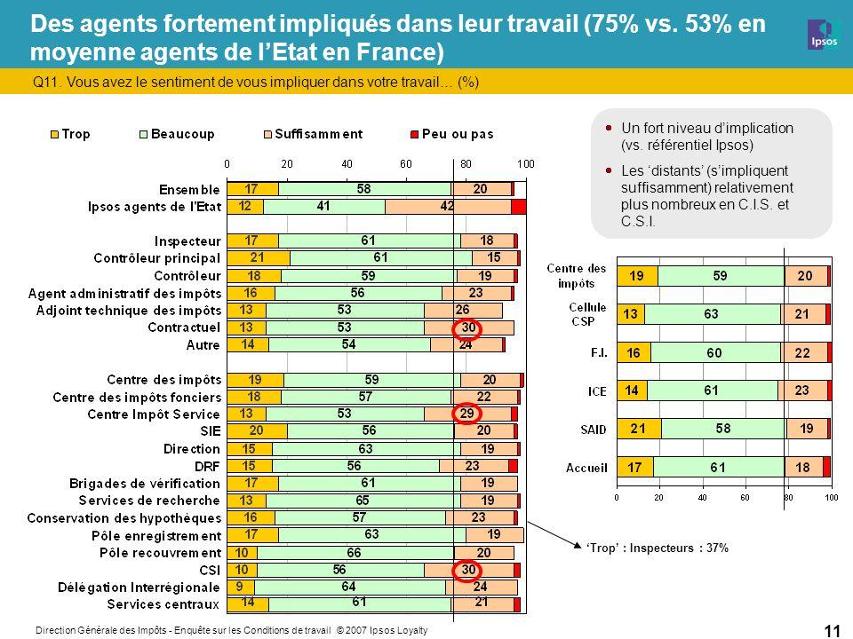 Direction Générale des Impôts - Enquête sur les Conditions de travail © 2007 Ipsos Loyalty 11 Des agents fortement impliqués dans leur travail (75% vs.