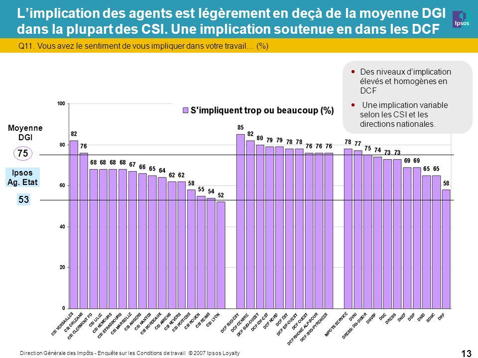 Direction Générale des Impôts - Enquête sur les Conditions de travail © 2007 Ipsos Loyalty 13 Limplication des agents est légèrement en deçà de la moyenne DGI dans la plupart des CSI.